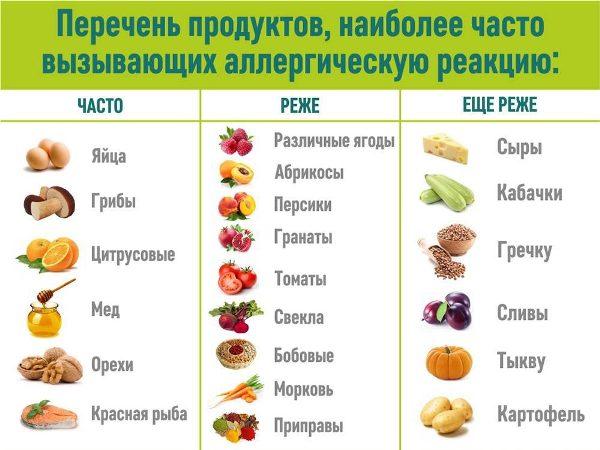 гипоаллергенная диета при дерматите